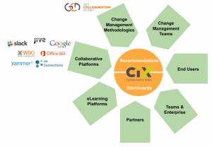 Change Management HUB - Collaboration Index - 1024x711